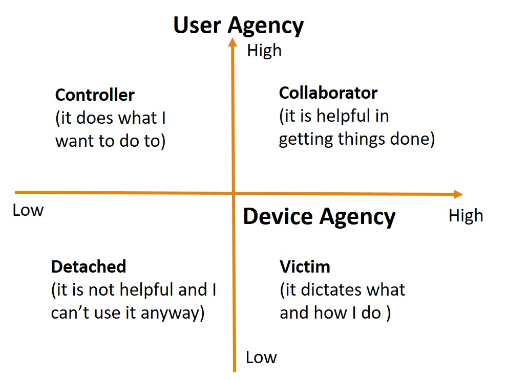 User and Device Agency